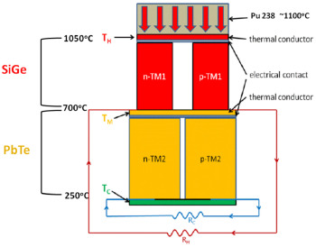 Design, growth and characterization of PbTe-based thermoelectric