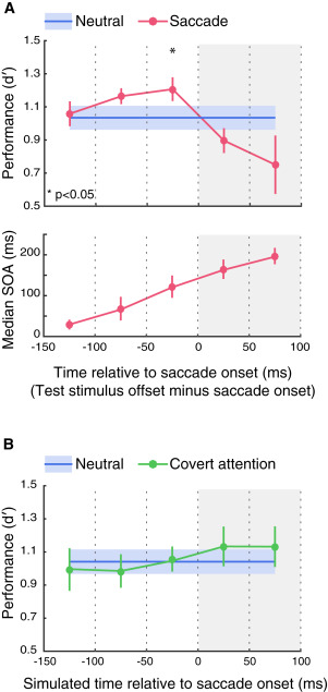 Saccade Preparation Reshapes Sensory Tuning - ScienceDirect