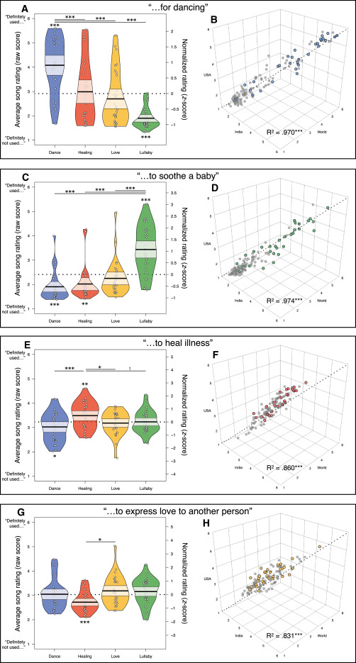 Form and Function in Human Song - ScienceDirect