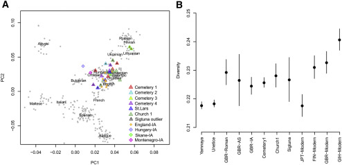 Genomic and Strontium Isotope Variation Reveal Immigration