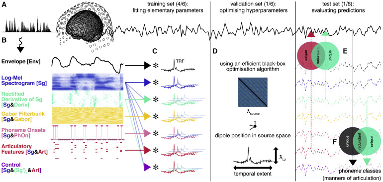 Simple Acoustic Features Can Explain Phoneme-Based Predictions of