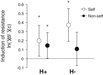 Insect Herbivory Selects for Volatile-Mediated Plant-Plant