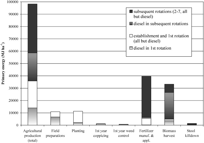 Life cycle assessment of a willow bioenergy cropping system