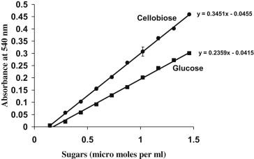 estimation of sugar by dns method