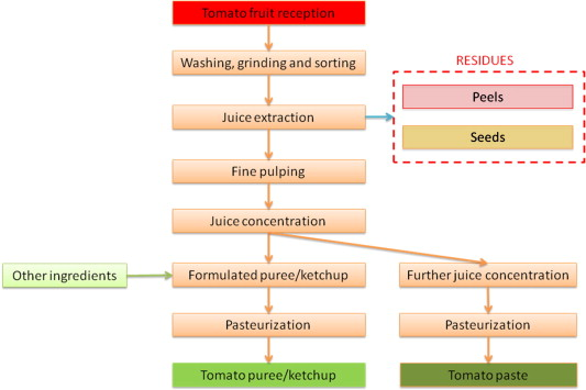 Analysis of the characteristics of the tomato manufacturing residues schematic representation of tomato paste manufacturing process ccuart Images