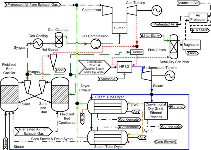 Aspen Plus simulation of biomass integrated gasification