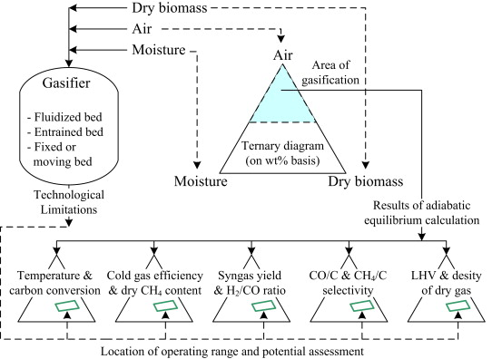 Evaluation Of Biomass Gasification In A Ternary Diagram Sciencedirect