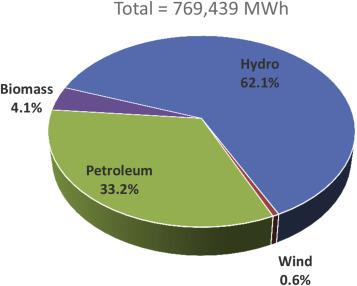 A Biomass Energy Flow Chart For Fiji Sciencedirect