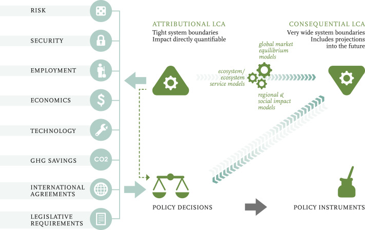 The changing nature of life cycle assessment - ScienceDirect