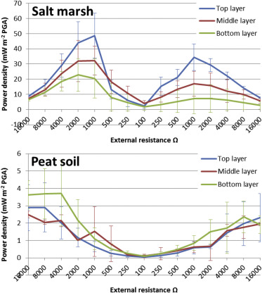 Plant microbial fuel cell applied in wetlands spatial temporal and download full size image ccuart Choice Image