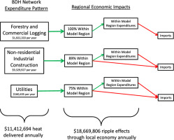 regional economic impacts of biomass district heating in rural new