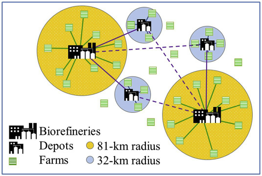 GIS-based allocation of herbaceous biomass in biorefineries