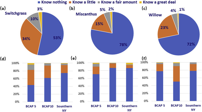 Economic assessment of landowners' willingness to supply energy