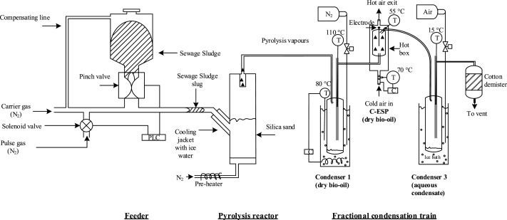 Pyrolysis as an economical and ecological treatment option for