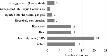 A review on life cycle assessment of biogas production
