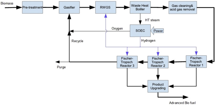 Boosting carbon efficiency of the biomass to liquid process with
