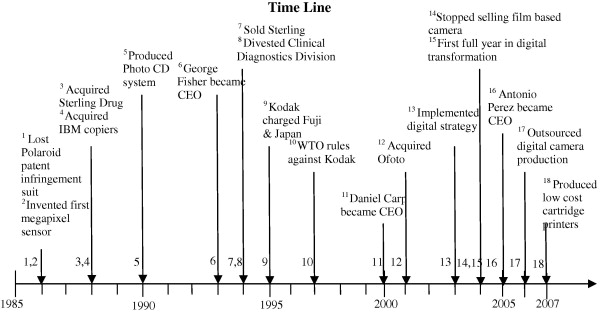 kodak case study strategic management