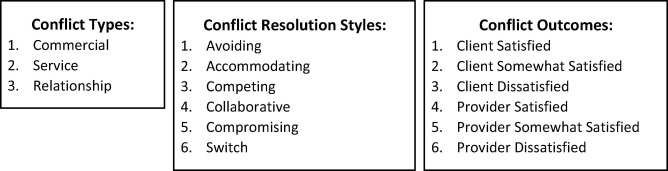 Conflict resolution in business services outsourcing