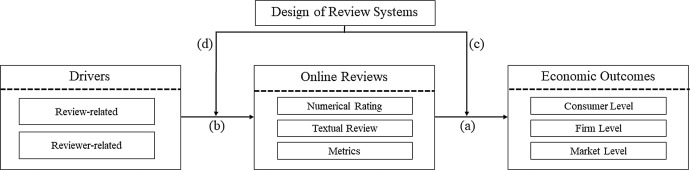 Design of review systems – A strategic instrument to shape
