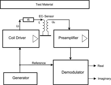 Correction of eddy current measurements to obtain accordance with simplified circuit diagram of a test instrument ccuart Images