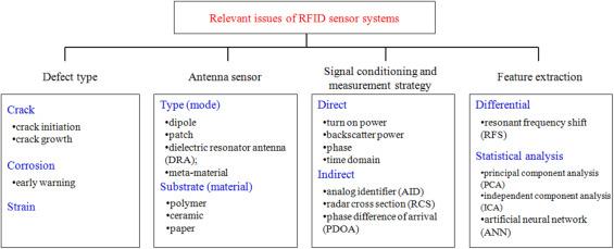 Passive RFID sensor systems for crack detection