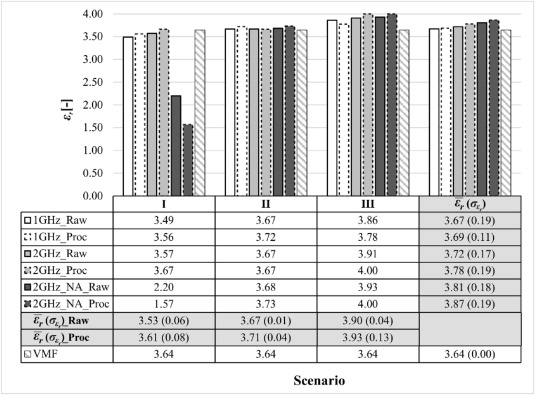 An Investigation Into The Railway Ballast Dielectric Properties