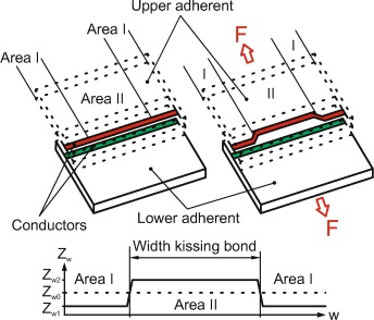 A sensor detecting kissing bonds in adhesively bonded joints using