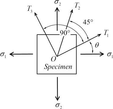An improved ultrasonic method for plane stress measurement using