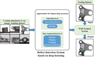 Approaches for improvement of the X-ray image defect