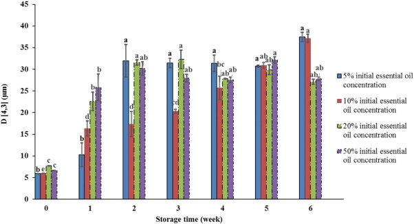 Development of free-flowing peppermint essential oil-loaded hollow