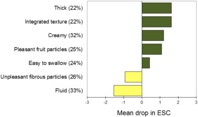 Yogurt viscosity and fruit pieces affect satiating capacity