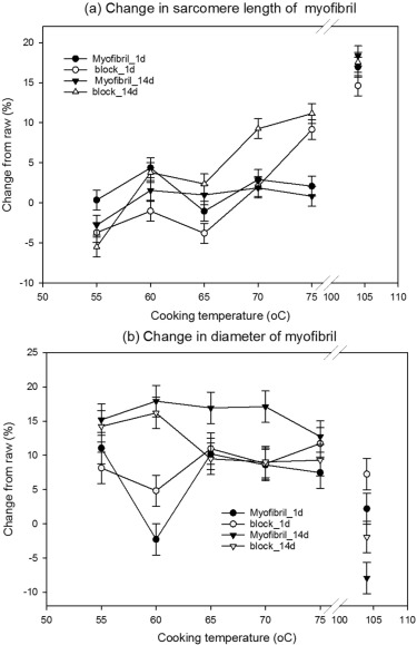 The Structural Basis Of Cooking Loss In Beef Variations With