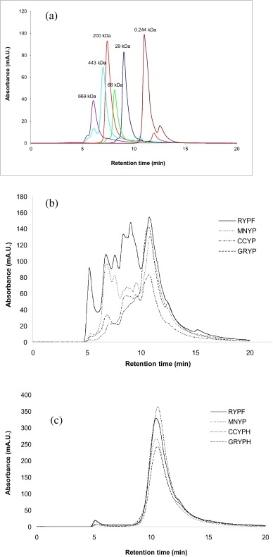 In Vitro Digestibility Protein Composition And Techno Functional