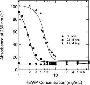 Arginine prevents thermal aggregation of hen egg white proteins fig 3 fandeluxe Gallery