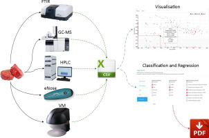 An automated ranking platform for machine learning regression models