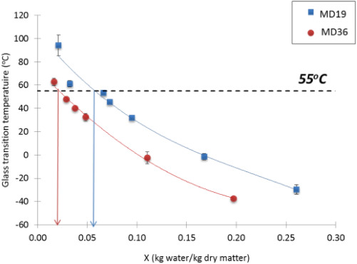 Shrinkage and porosity evolution during air-drying of non