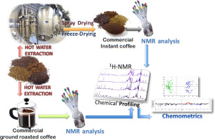 An 1H NMR-based metabolomic approach to compare the chemical