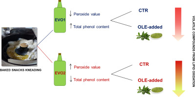 Use of olive leaf extract to reduce lipid oxidation of baked