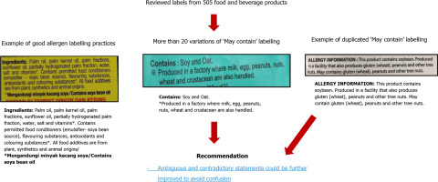 """Food allergen labelling: """"May contain"""" evidence from Malaysia"""