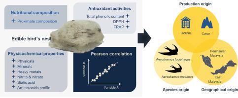 Characterization of edible bird's nest