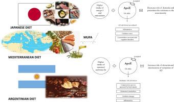 mediterranean and japanese diet percent caloric intake