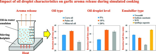 Emulsion-based control of flavor release profiles: Impact of oil