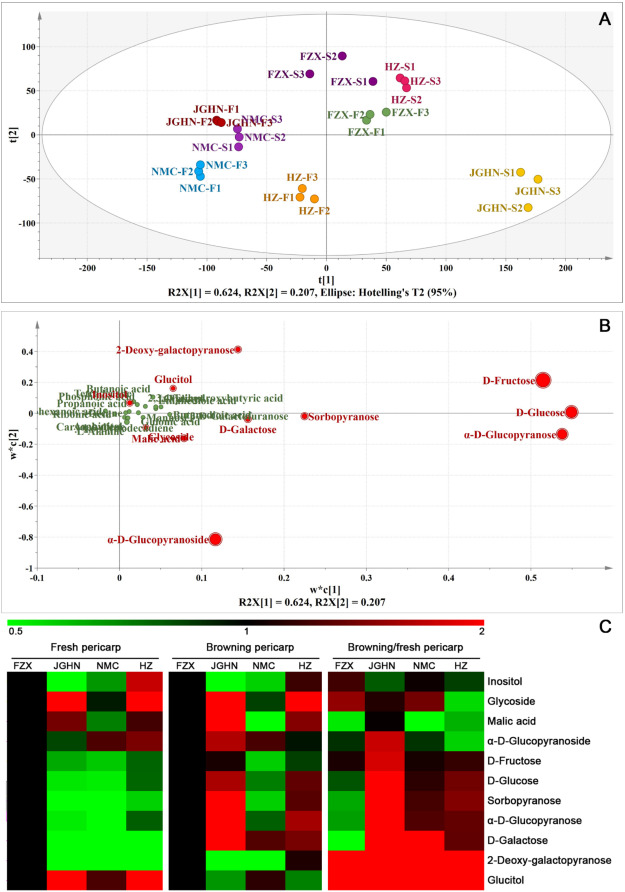 Changes in pericarp metabolite profiling of four litchi cultivars