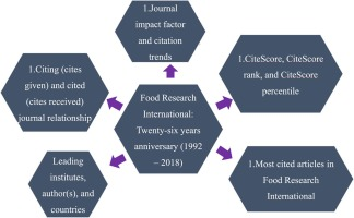 Twenty Six Years Anniversary 1992 2018 Of Food Research International An Overview Of Research Trends Sciencedirect