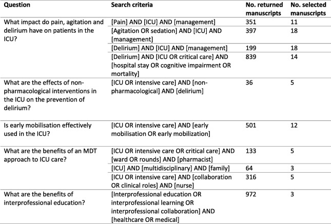 Gaps in pain, agitation and delirium management in intensive