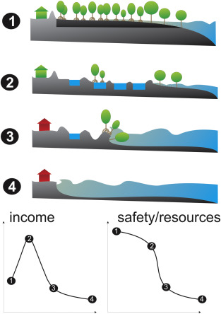 Aquaculture induced erosion of tropical coastlines throws