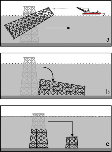 Worldwide Oil And Gas Platform Decommissioning A Review Of Practices And Reefing Options Sciencedirect