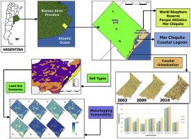 Modelling environmental vulnerability of the Biosphere