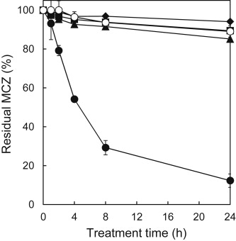 Decrease in MCZ concentration by enzymatic treatment with laccase laccase HBT system MnP .