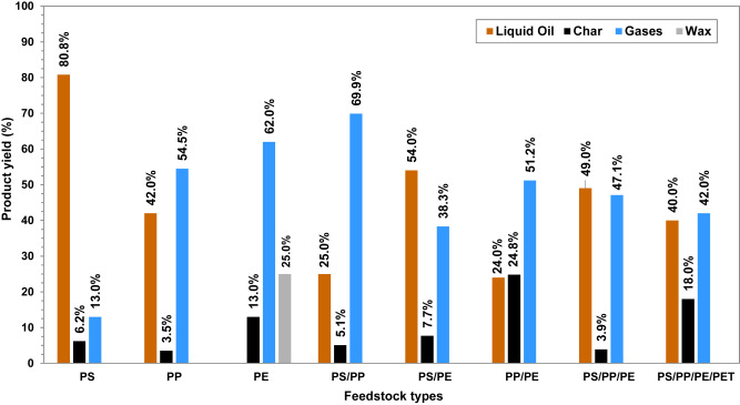 Effect of plastic waste types on pyrolysis liquid oil